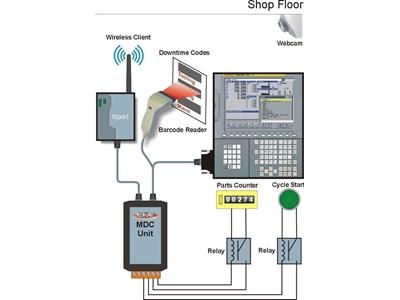 Fabrikalar İçin Makine Veri Toplama Ve Raporlama Sistemi