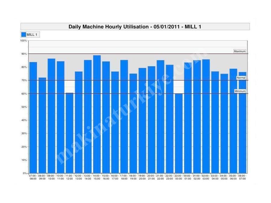 fabrikalar_cin_makine_veri_toplama_ve_raporlama_sistemi-8.jpg