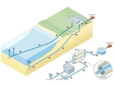 Deniz Suyu Arıtma Sistemi / Crs C-Dsa-001